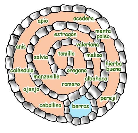 Espiral de plantas arom ticas - Plantas aromaticas en casa ...
